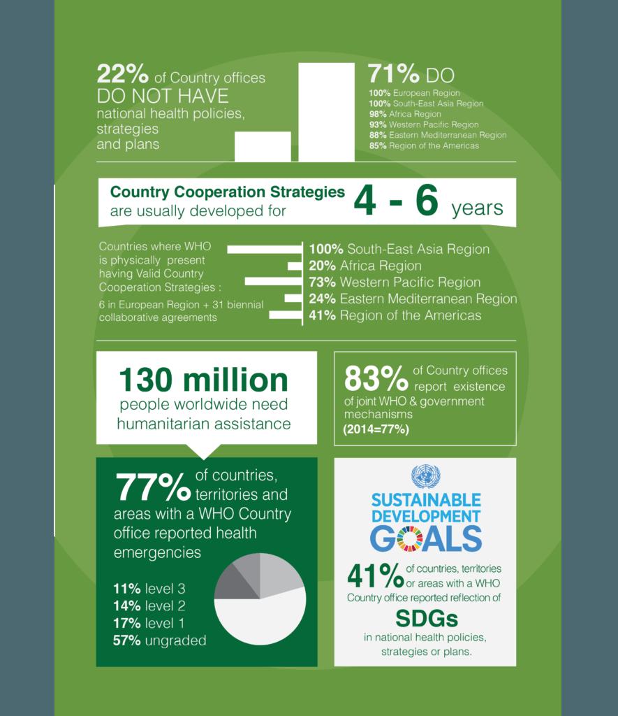 Troisieme Réalisation de brochures de synthese rapport 2017 de l'Organisation mondiale de la santé